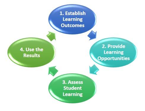 Good Practice With Assessment For Learning Cei Center For Education Innovation Assessment for learning dr cheryl a jones. center for education innovation