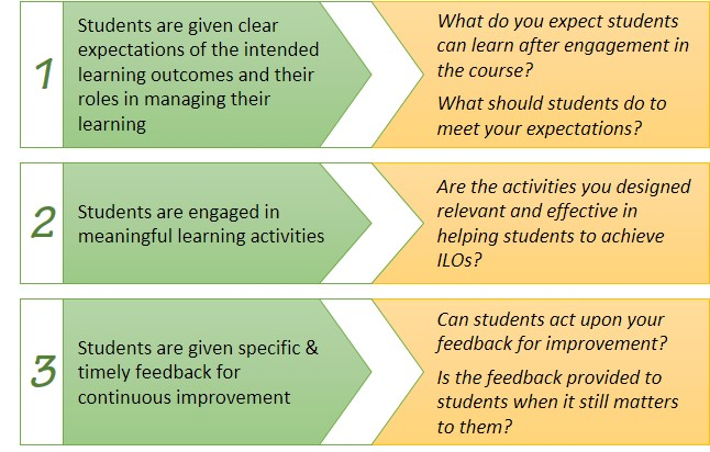 Good Practice With Assessment For Learning Cei Center For Education Innovation Learning and teaching in higher education 1 maki, peggy l. center for education innovation